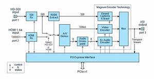 Dta-2180  Mpeg Sd Encoder For Pcie