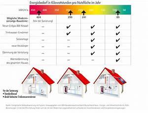 Energiebedarf Berechnen Haus : grafik asue ~ Themetempest.com Abrechnung