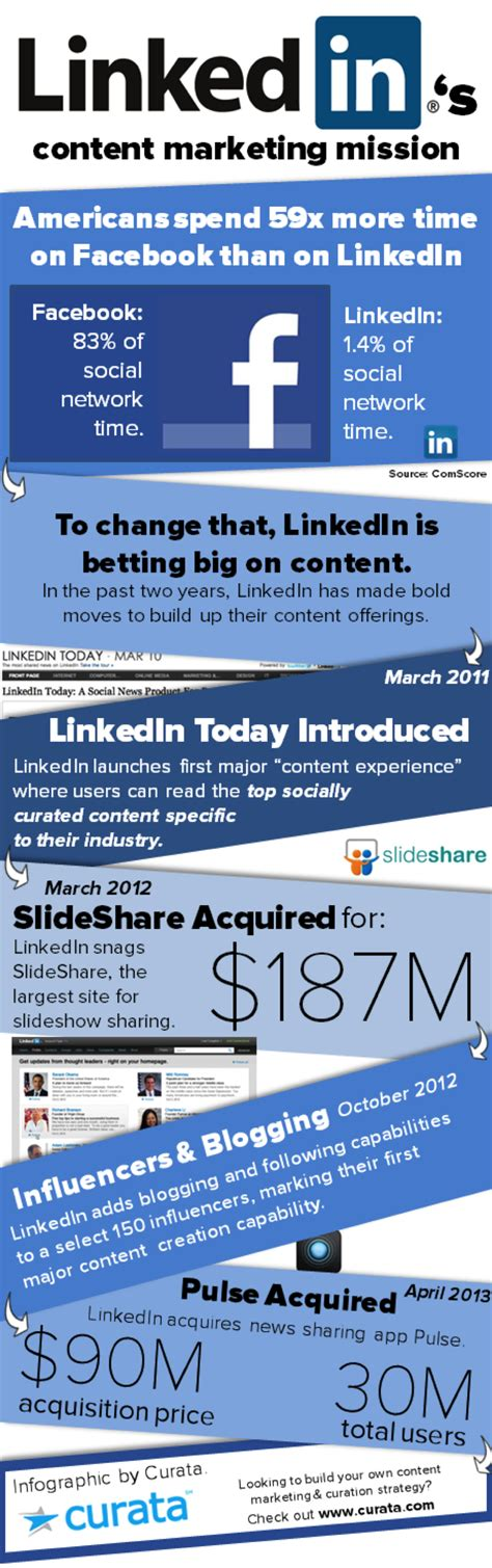 Www.hotmail.com, has alot of the mailing service was created to make contemplation's on setting up the best process of sending and. Could Linkedin be the next big Publisher?
