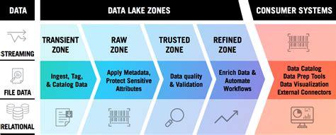 bigdata thoughts data lake explained