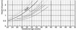 How Premature Babies Measure Up Growth Charts Mommyhood101