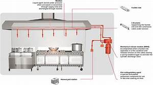 Kitchen Fire Suppression System With Gas Leak Detection