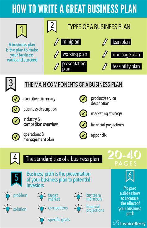 Pig farm business plan visual rhetorical analysis essay