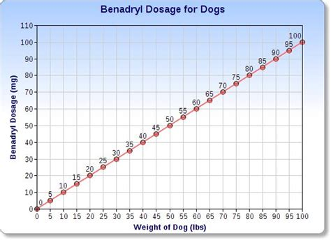 discover  facts  benadryl  dogs  provide