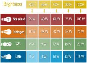 lumens to watts cfl to incandescent led to everything lightbulb conversion chart because