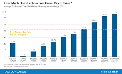 Putting A On America S Tax Returns A How Much Do Pay In Taxes Tax Foundation