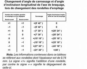 Angle De Carrossage : r glage du carrossage niva ~ Maxctalentgroup.com Avis de Voitures