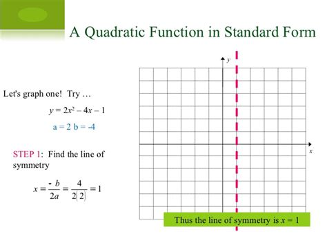 find standard form from graph graph quadratics