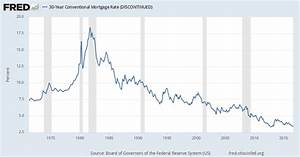 30 Year Conventional Mortgage Rate Discontinued Mortg