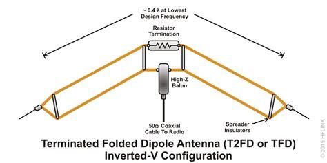 t2fd terminated folded dipole inverted v tfd antennes diy bricolage et ondes