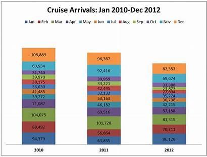 Tourism Industry Statistics Belize Cruise Remarkable Travel