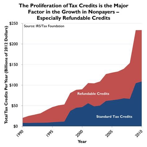 Putting A On America S Tax Returns A Chart Of The Day The Growth Of Refundable Tax Credits