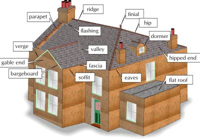 roof terms fascias roof maintenance roof roofing terms