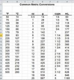 Cooking Measurement Conversion Chart Grams