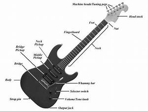 Parts Of A Guitar  U2013 Diagram Showing All Guitar Parts