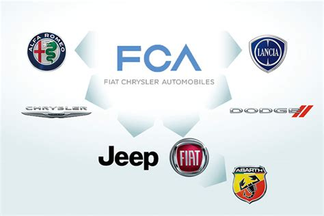 Fiat Owns What Brands car manufacturer family tree which carmaker owns which