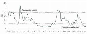 Commodities Are Radically Undervalued Eresearch