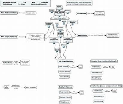 Nursing Concept Map Template Business