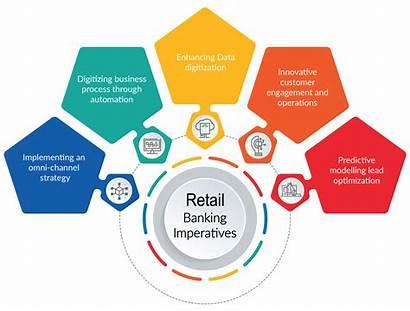 Banking Retail System Help