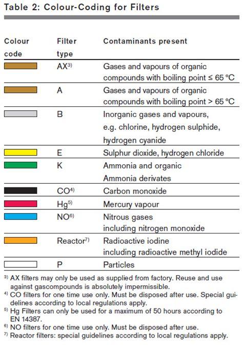 filter selection guide  draeger respiratory masks