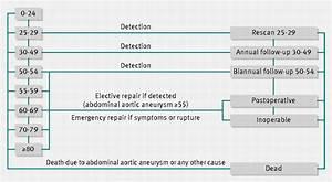 Cost Effectiveness Of Abdominal Aortic Aneurysm Screening