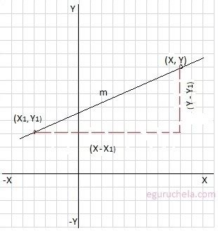 point slope form calculator calculate the equation of a