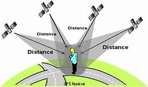 How Does A Global Positioning System  Gps  Tracking System Works