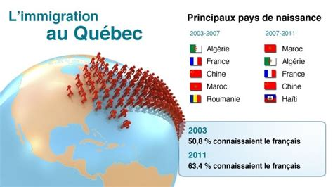 immigration au quebec le petit septieme