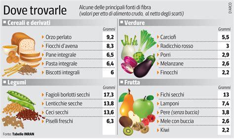 Alimenti Contengono Fitoestrogeni by Mangiare Pi 249 Fibre Raddoppia La Possibilit 224 Di