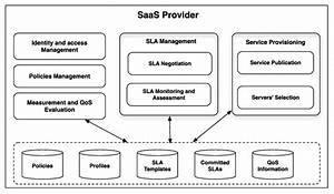 Typical Architecture Of A Saas Provider Infrastructure