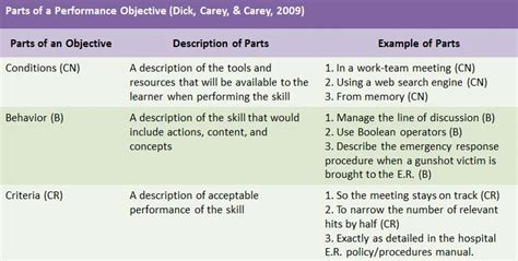 How To Write The Objective Part Of A Resume by Write Performance Based Learning Objectives