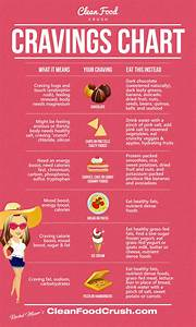 Mood Feelings Chart Decode Your Cravings With The Clean Eating Cheat Sheet