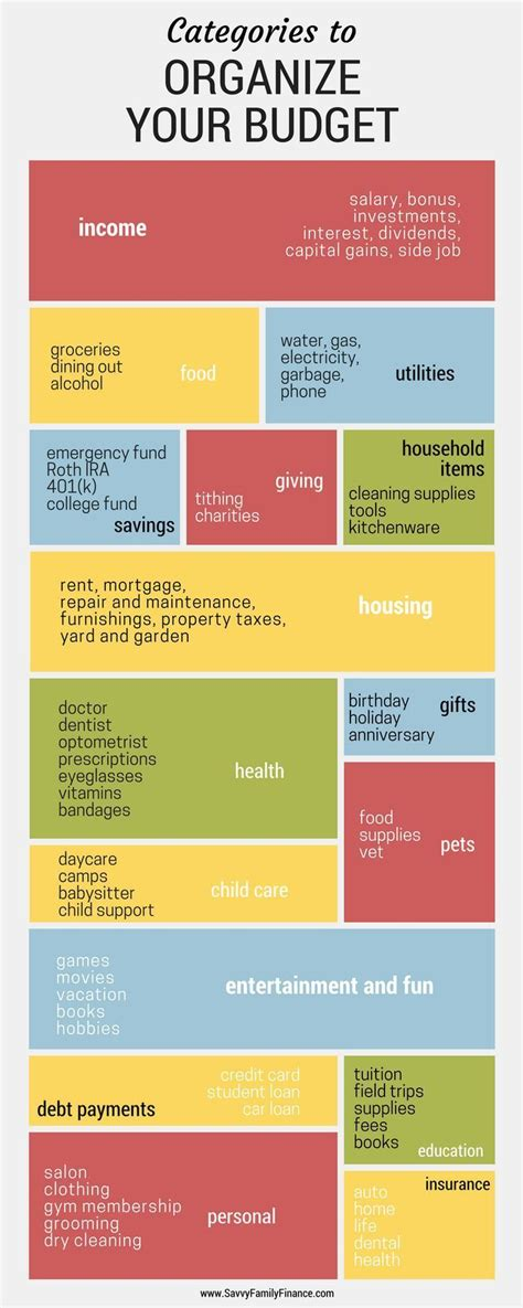 budget categories   successful budget budget tips pinterest budgeting money