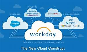 What is Workday... Workday