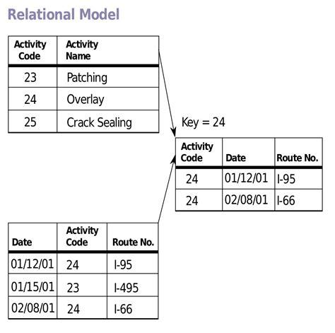 relational model wikipedia
