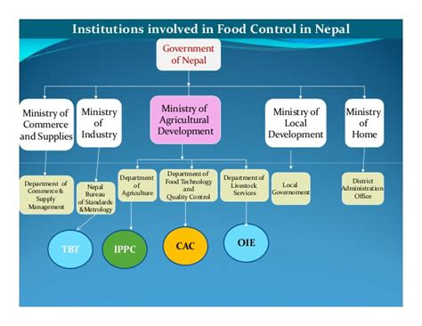 bureau of metrology food system nepal
