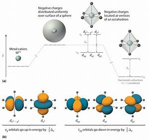 Introduction To Crystal Field Theory