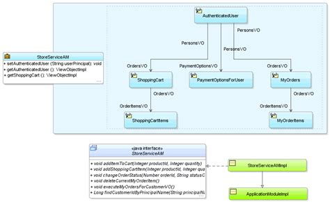 implementing business services  application modules