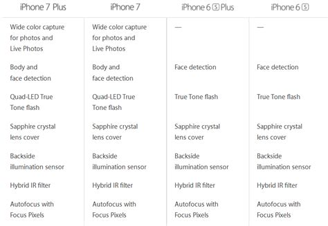 iphone 7 specifications iphone 7 and iphone 7 plus vs iphone 6s and iphone 6s plus