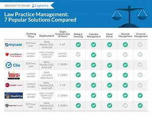 law practice management software 5 popular choices With open source document management system comparison