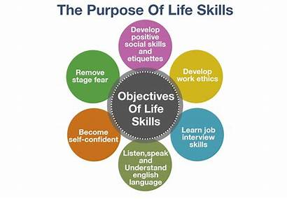 Skills Education Based Behaviours Acquisition Teaching Learning