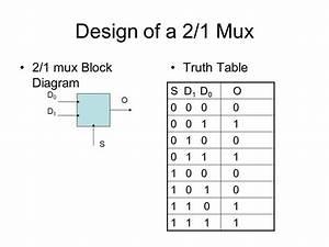 Multiplexers And Demultiplexers