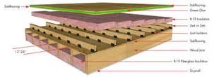 Installing Ceiling Joists by Decoupling Joist Isolator Simple Floor Soundproofing