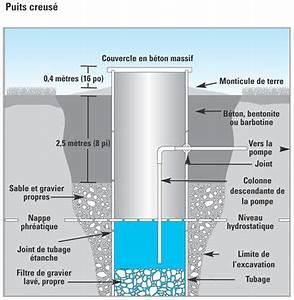 Filtre Eau De Puit : eau de puits ~ Premium-room.com Idées de Décoration