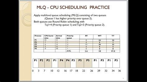 module  video  mlq  mlfq cpu scheduling youtube