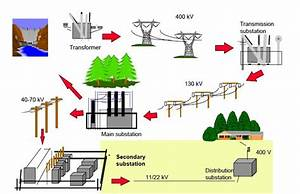 Electrical Power Systems Technology: Online Courses ...