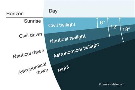 astronomical twilight definition explanation