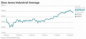 Markets Update, 20 October – Frisky Market