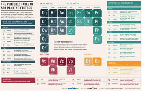 Seo Ranking Factors In The Form Of A Periodic Table