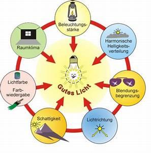 Beleuchtung Am Arbeitsplatz : licht und beleuchtung ~ Orissabook.com Haus und Dekorationen